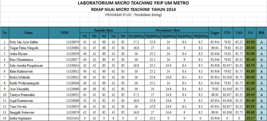 Nilai Microteaching tahun 2014